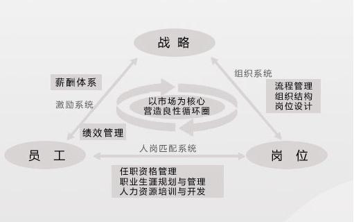 战略hr管理模式-铭润企业内训
