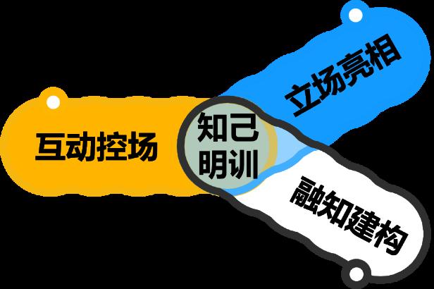 """改善 【讨论】如何验证培训的有效性?——四级评估 【定义】培训概念——433原则 二、成功培训流程循环图 【案例】电路图的培训启示 """"学习螺旋""""对授课逻辑梳理的帮助 【练习】应用学习螺旋 : 教一组密码 4、成人学习的原理 三、课程模型 1、影响员工工作业绩的ASK模型 2、【练习】将课程归类 第二讲:立场亮相 本章目的:帮助培训师由内而外建立整体形象,内在形象包括:道德标准与知识层次。在企业内训中,培训师不仅只是传授专业知识,还需"""