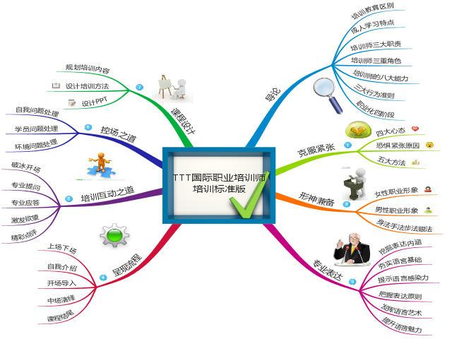 ttt国际职业培训师-标准教程