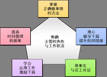 海尔公司的矩阵型组织结构图